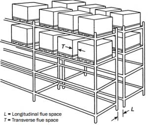 Pallet Rack Flue Space Design - Apex Warehouse Systems