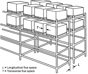 Pallet Rack Flue Space Design - Apex Warehouse Systems